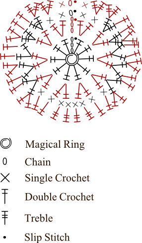 how to read a crochet chart worked in the round